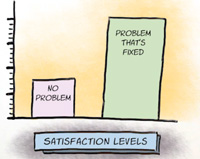 Satisfaction Levels increase with customer service